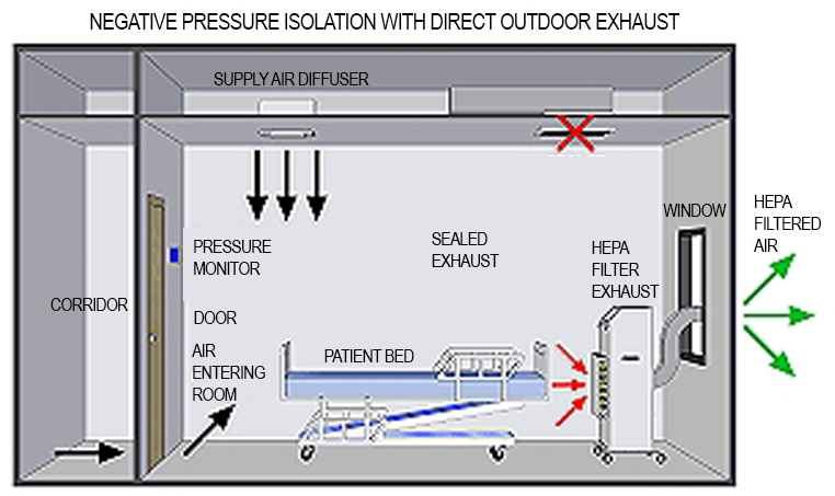 A sample of a proper negative pressure room with direct outdoor exhaust