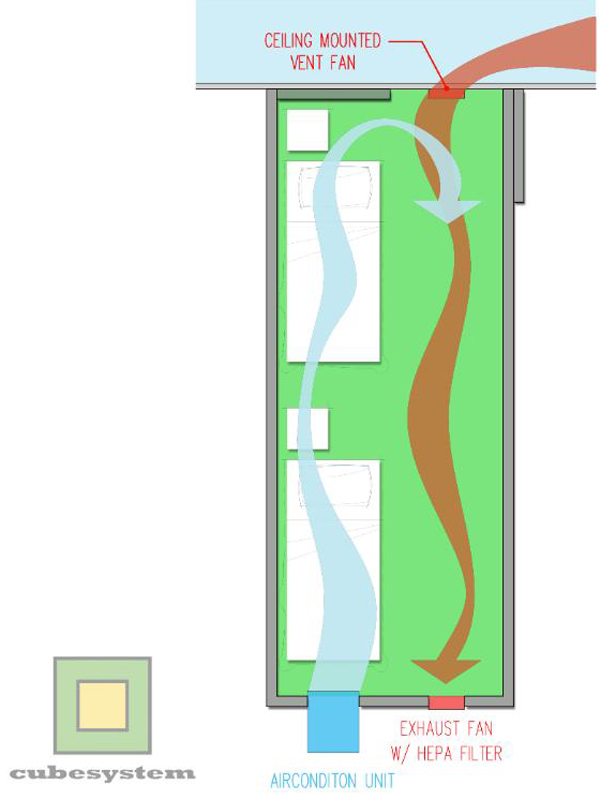 A 20ft. Shipping container imagined as a quick fix for patient isolation rm. With direct outdoor exhaust